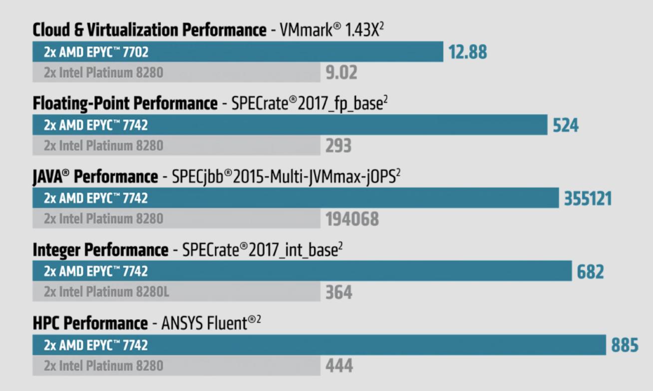 AMD EPYC Promotion