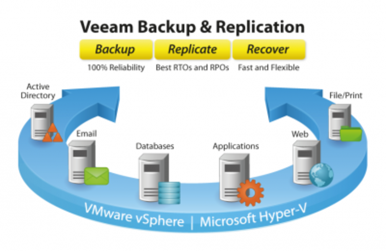 Data backup and replica strategies