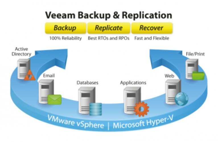 Data backup and replica strategies